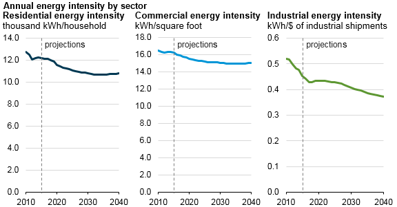 graph of residential, commercial, and industrial energy intensity, as explained in the article text